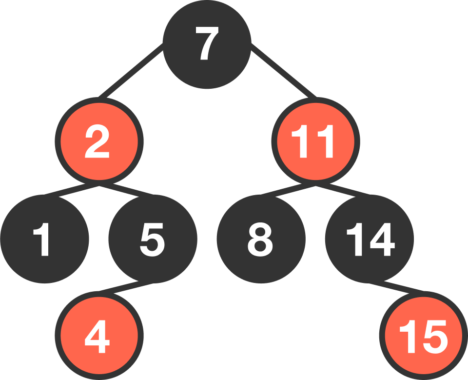 Practice Data Structures | Brilliant