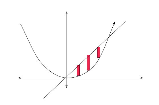 Shell Method Brilliant Math Science Wiki