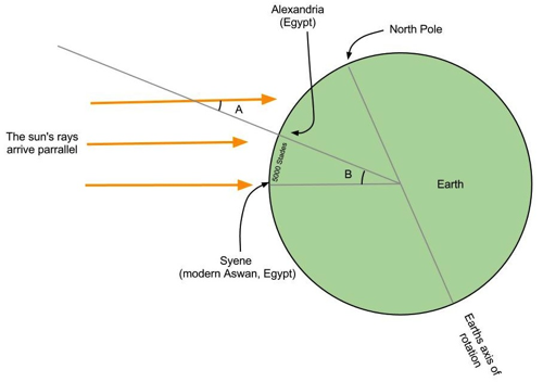 A cross-section of the earth, at noon, on the northern hemisphere's summer solstice