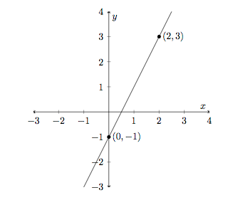 A line through the points (0,-1) and (2,3)