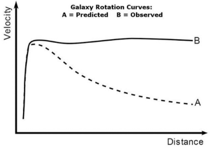 Predicted vs. observed galactic rotation curve