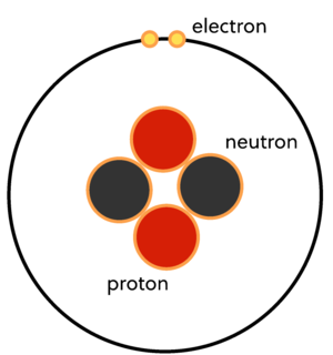 The structure of a helium atom, containing two protons, two neutrons, and two electrons
