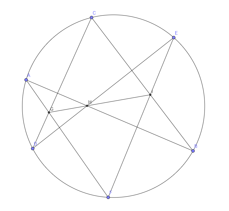 The intersection of chords formed by six points are collinear.