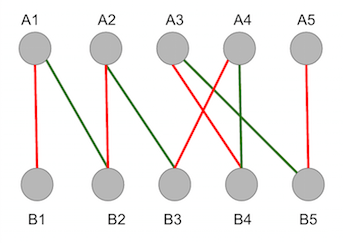 An alternating path in Graph 1 is represented by red edges, in \(M\), joined with green edges, not in \(M\).