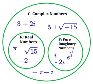 Venn Diagram of Complex Numbers