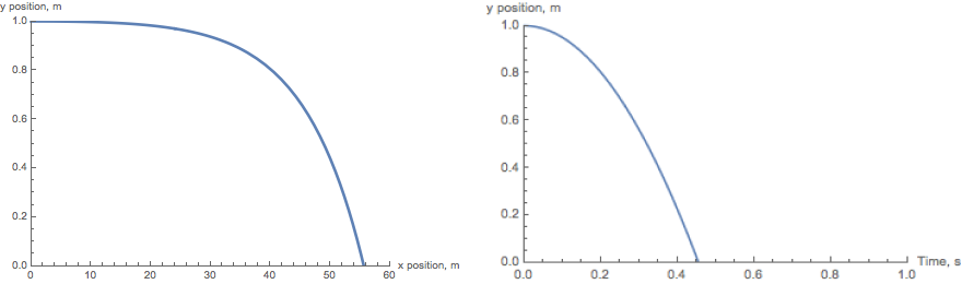 Fired bullet trajectory and time dependence of height (Quadratic drag)