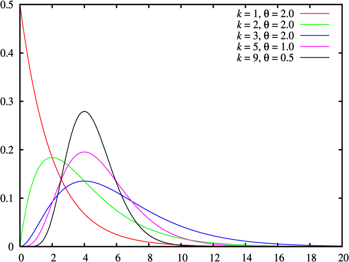 The gamma distribution for various parameters. Source: https://commons.wikimedia.org/wiki/File:Gamma<em>distribution</em>pdf.png