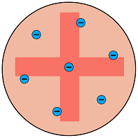 Plum pudding model of the atom where electrons were embedded in a solid positively charged sphere .