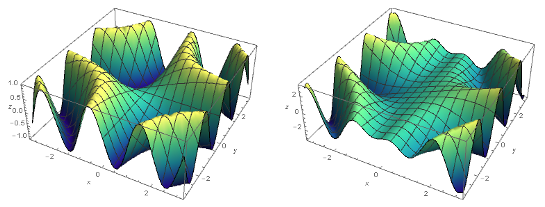 Left: the graph of \(f(x,y) = \sin (xy)\). Right: the graph of the partial derivative \(\partial_y f = x\cos (xy)\).