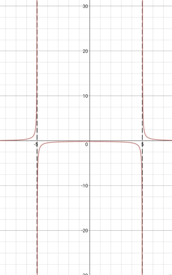 Verifying the obtained asymptote with the help of a graph