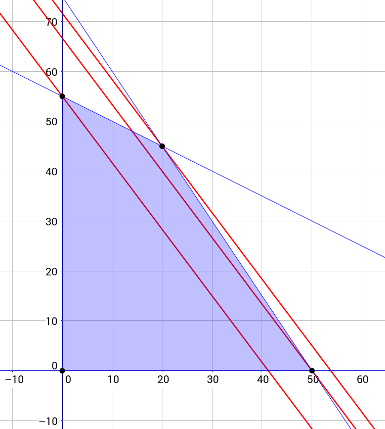 Linear Programming   Brilliant Math & Science Wiki