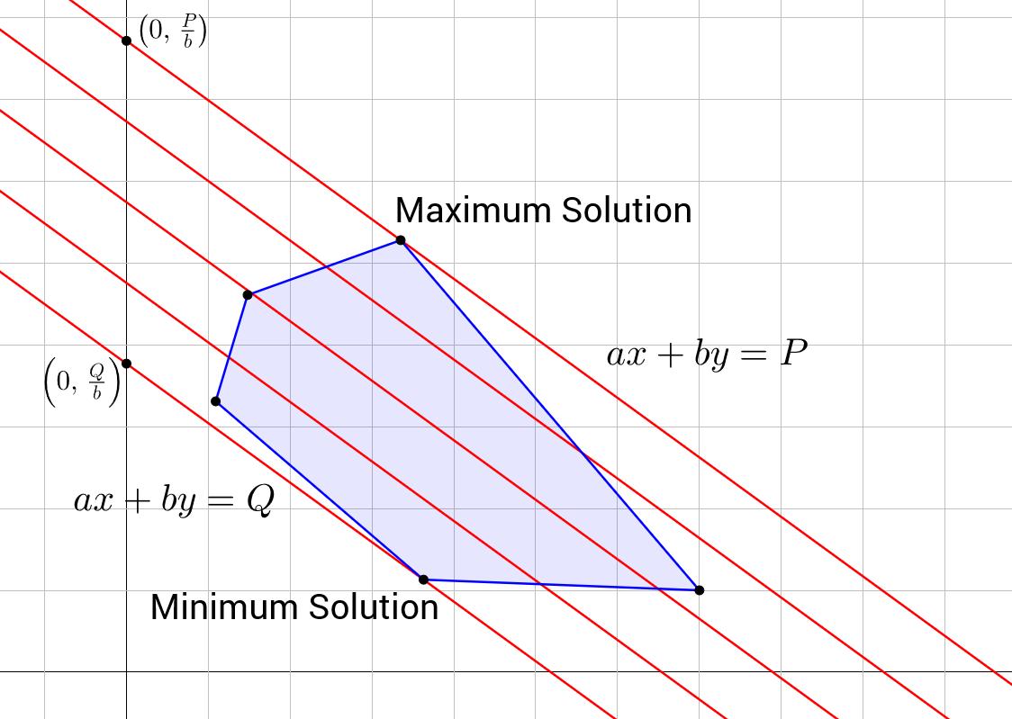Linear Programming | Brilliant Math & Science Wiki