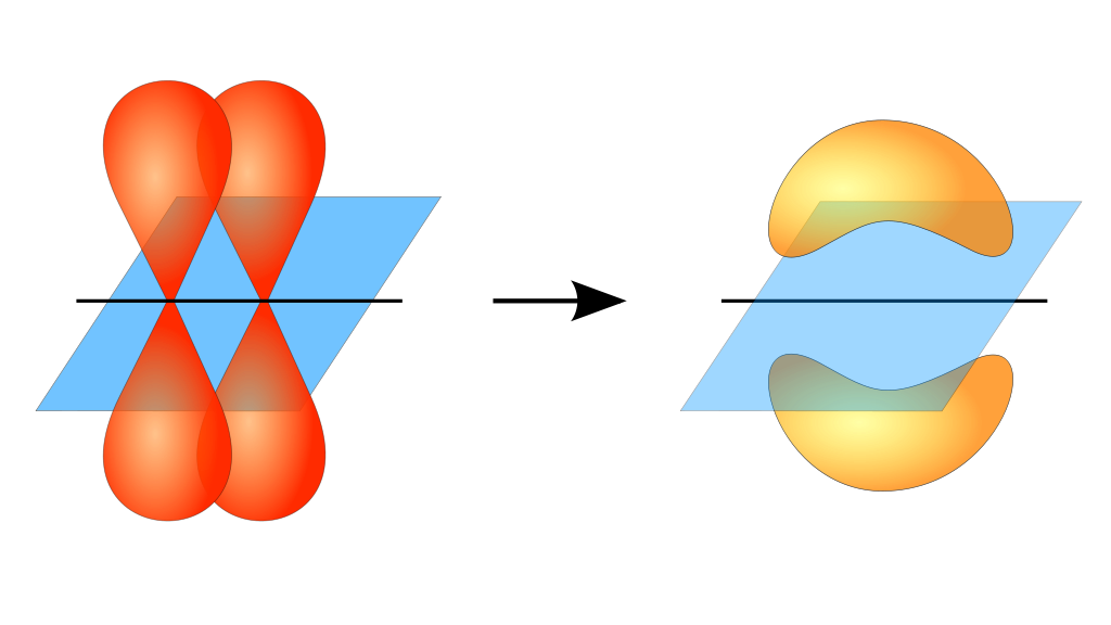 Illustration of a pi bond forming from two p orbitals. Notice how the orientation of the atomic orbitals differs from the atomic orbitals involved in sigma bonds. <em>The blue plane is the nodal plane</em>.