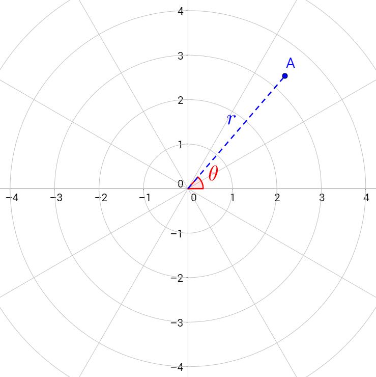 \[\text{A}=(r,\theta)\]