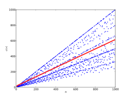 Euler's totient function from 1 to 1000 with average order in red