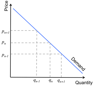 The relationship between price and quantity demanded on the demand curve