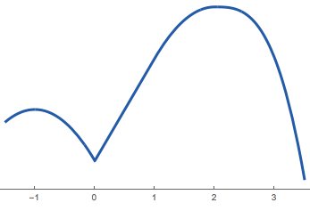 This function has an absolute extrema at \(x = 2\) and a local extrema at \(x = -1\). What other extrema does it have?