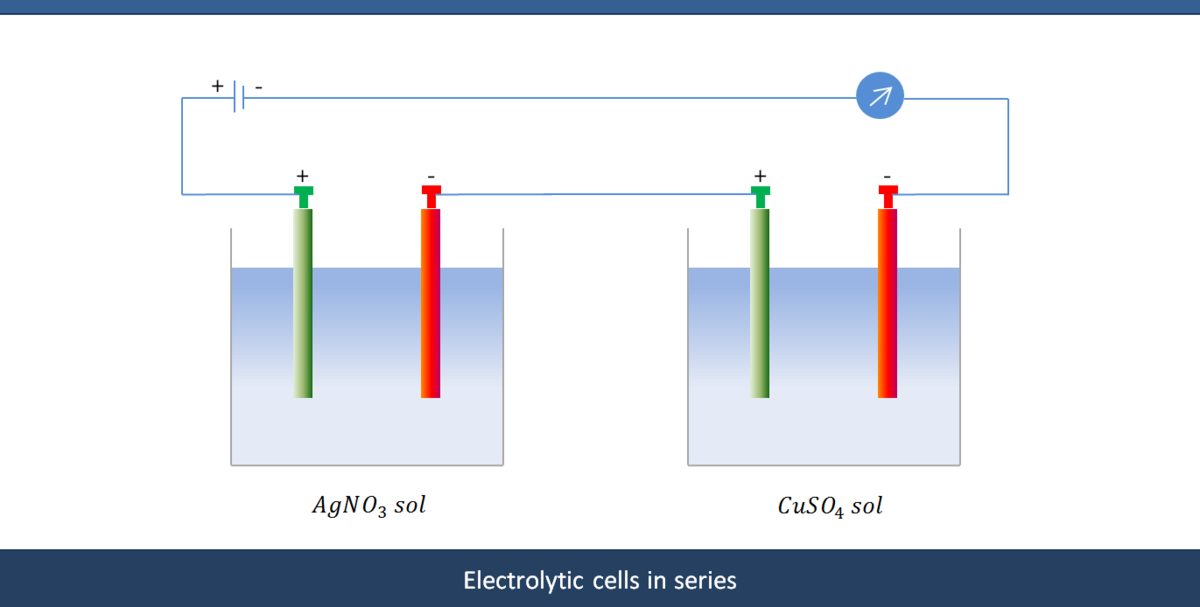 Electrolytic Cells and Electrolysis | Brilliant Math & Science Wiki