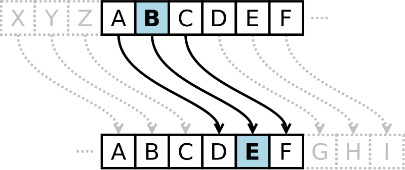 A <strong><em>Caesar Cipher</em></strong> with a <em>shift of 3</em>.
