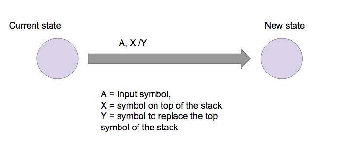 Pushdown Automata   Brilliant Math & Science Wiki