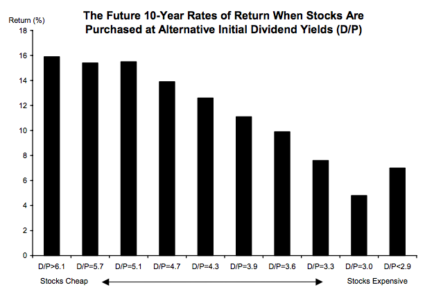 Bar graph of 10-year stock returns grouped by dividend yields