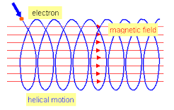 Motion of a particle in an electromagnetic field