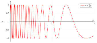 The function \(\sin \frac1x\) oscillates infinitely often as it approaches 0.