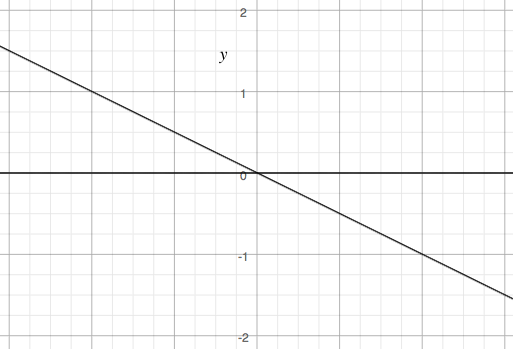 \(A\) acts on \(\mathbb{R}^2\) by scaling along the two axes depicted, the lines \(y = 0\) and \(y = -\frac x2\).