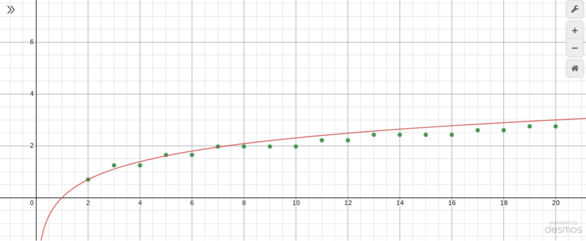 \(\sum_{p\leq N} \frac{\ln p}{p-1}\) (green points) v.s. \(\ln N\) (red line) from \(N=2\) to \(N=20\). Created using Desmos
