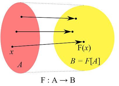 A function takes any set \(A\) to a new set \(B=F(A)\)