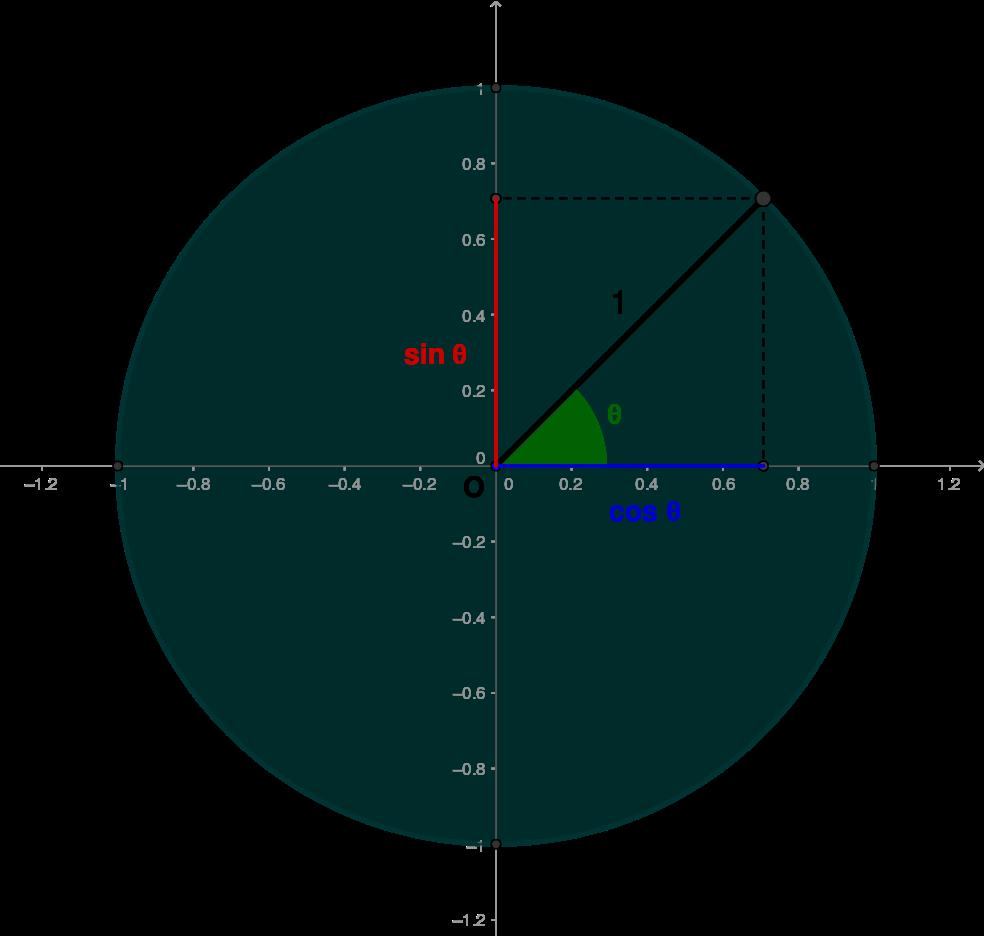 Trigonometry | Brilliant Math & Science Wiki
