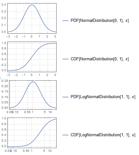 Black-Scholes-Merton   Brilliant Math & Science Wiki