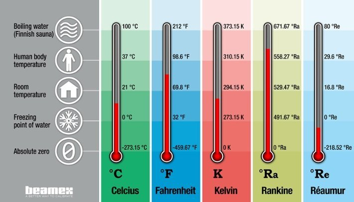 The standard scales of temperature are Celsius, Fahrenheit, Kelvin, Rankine and Reaumer
