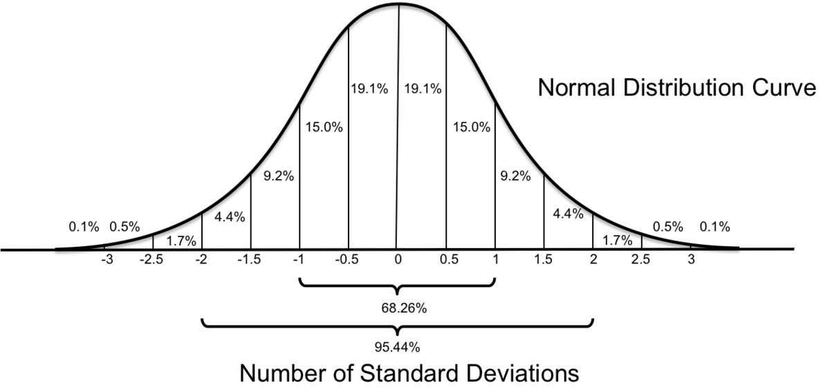 Graph of the standard normal distribution curve