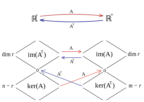 The relationship between the four fundamental subspaces. Source: https://commons.wikimedia.org/wiki/File:The<em>four</em>subspaces.svg
