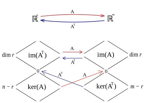 Fundamental Subspaces   Brilliant Math & Science Wiki