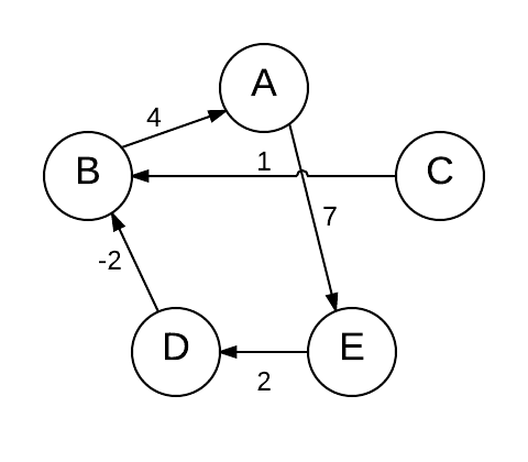 Cyclic graph with cyclic path A -> E -> D -> B -> A
