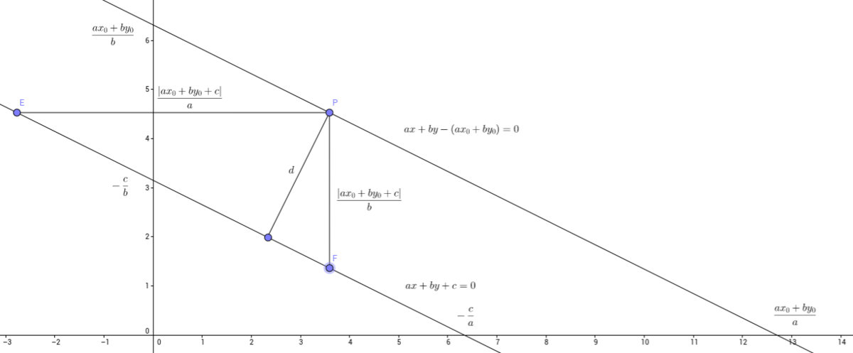 Distance Between Point And Line Brilliant Math Science Wiki
