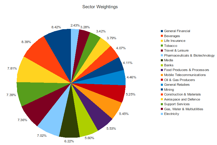Data Presentation - Pie Charts | Brilliant Math & Science Wiki