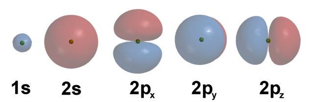 Atomic orbitals for the hydrogen atom, for energy levels n=2 to n=4