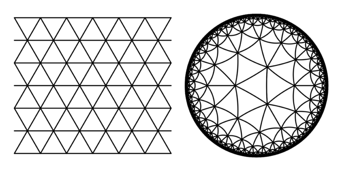 In the Euclidean tessellation, six equilateral triangles meet together at each point of convergence. In the hyperbolic tessellation, seven equilateral triangles can all come together at one point.