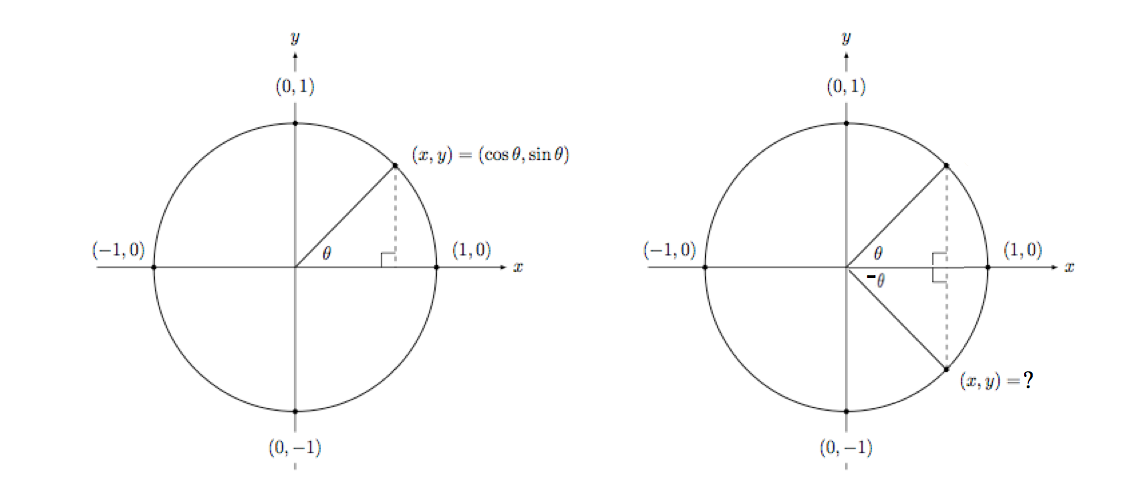 Trigonometric Even-odd Functions Brilliant Math & Science Wiki