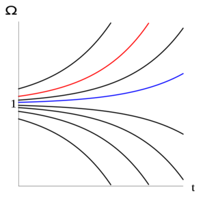 Very small changes in the cosmological constant (one of the constants in general relativity) can lead to very large changes in the shape of the universe.