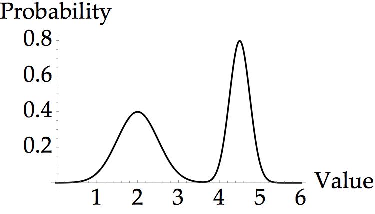 Inverse Transform Sampling | Brilliant Math & Science Wiki
