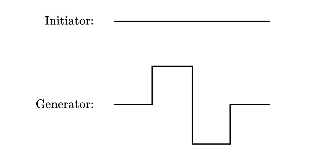 Initiator and Generator