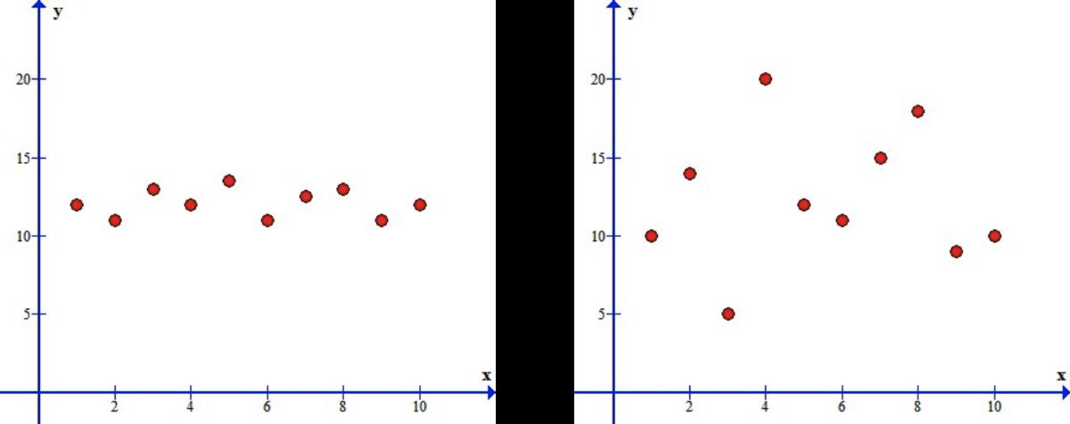 No correlation—horizontal vs. No correlation—erratic