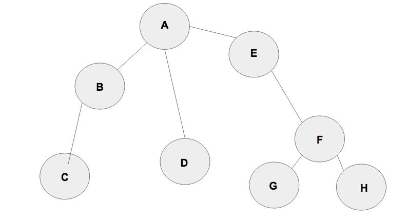 Breadth-First Search (BFS) | Brilliant Math & Science Wiki