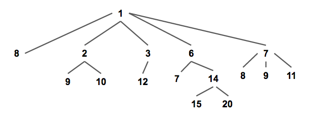 Pairing Heap | Brilliant Math & Science Wiki