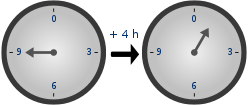 On the 12-hour clock, \(9+4=1\), rather than 13 as in usual arithmetic