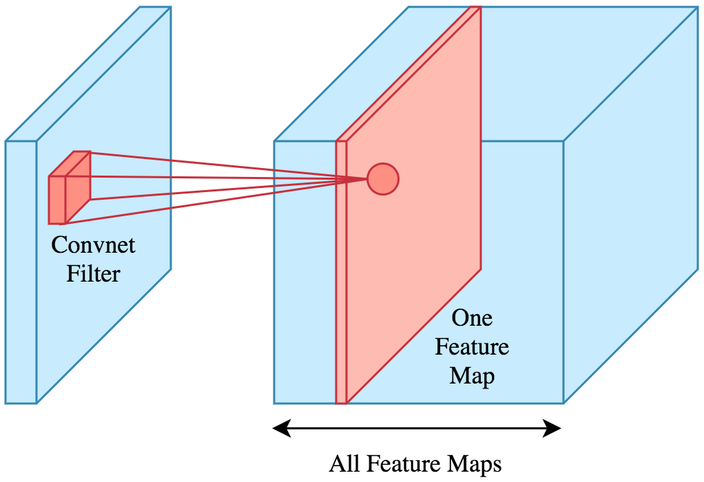 Convolutional Neural Network | Brilliant Math & Science Wiki